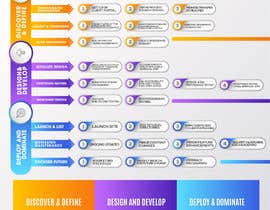 #32 for Must be done TODAY! Create Process info-graphic for Web Agency by designdeals