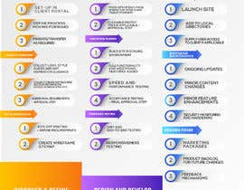 #35 for Must be done TODAY! Create Process info-graphic for Web Agency by designdeals