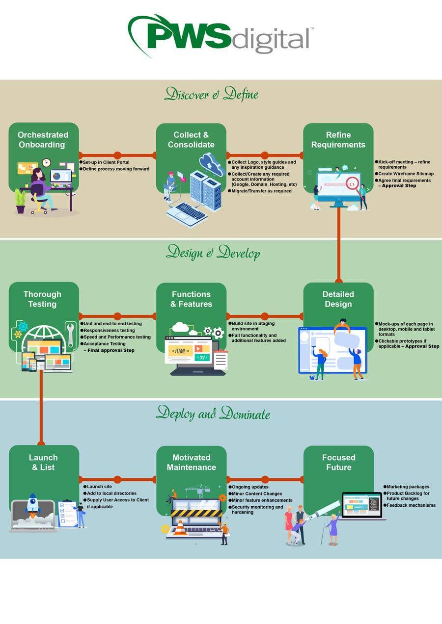 Kilpailutyö #9 kilpailussa Must be done TODAY! Create Process info-graphic for Web Agency