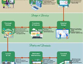 #14 for Must be done TODAY! Create Process info-graphic for Web Agency by raziul99