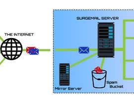 #42 for Email Server af NEujahid00
