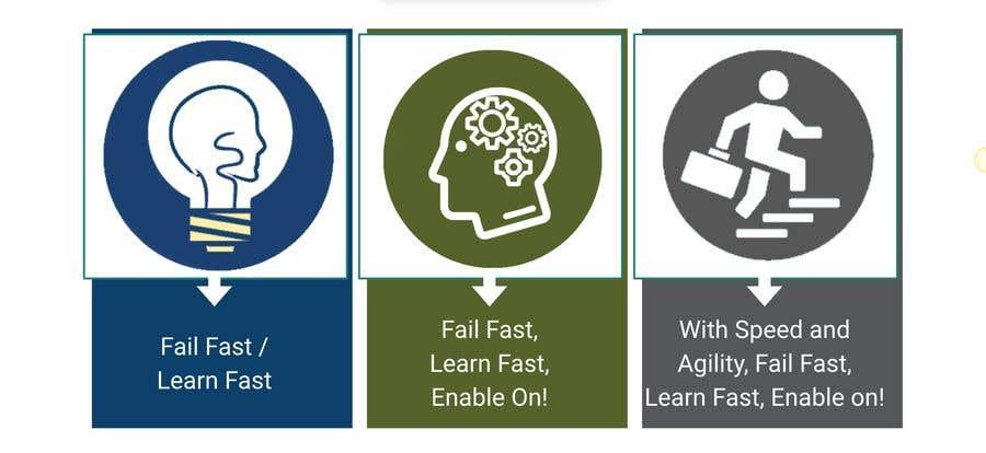 """Intrarea #12 pentru concursul """"3 Simple editable Graphic in Powerpoint - Fail Fast; Learn Fast"""""""