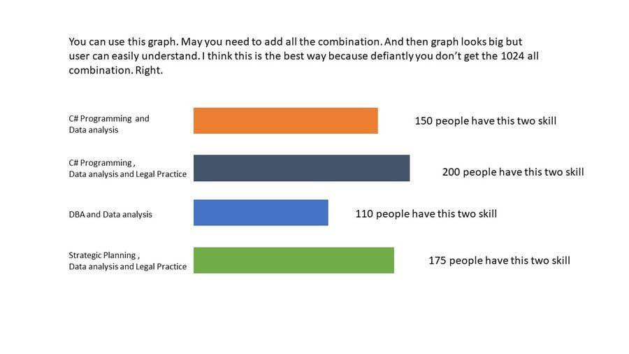 Bài tham dự cuộc thi #31 cho Sample Data Visualisations