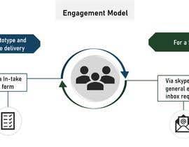 #6 dla An engagement model przez auriesms