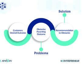 #20 dla Problem Solution Infographic przez Biswajitkhan