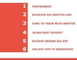 #6 untuk Design and Improve this Pitch Deck for Smipter : Uber for Social-Commerce oleh manhasjames