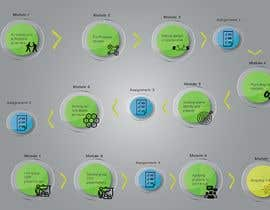 #17 untuk Graphic design of course timeline oleh Alaaeldin1993