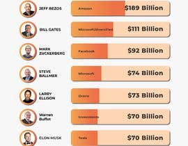 #21 untuk Net Worth Comparison Infographic oleh fal5a76ab656ebee