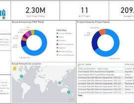 nº 85 pour Power Bi Dashboard Template Creation par mjain2582
