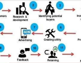 Nro 8 kilpailuun Marketing Strategy käyttäjältä noshadhosting