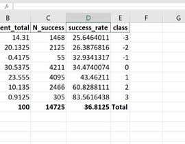 #9 cho Create ML Model using Python bởi vijaykrishna0497