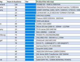 SoundousNr7 tarafından Create a list of supplier/ service providers için no 70