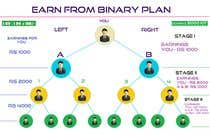 Software Architecture Contest Entry #1 for network marketing MLM binery