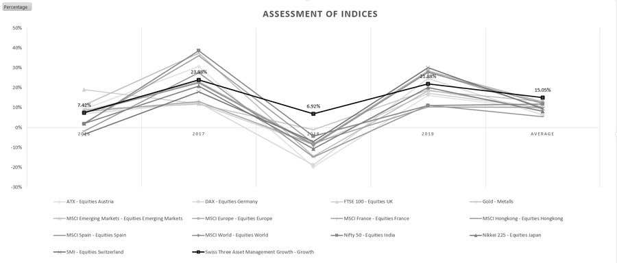 Konkurrenceindlæg #                                        37                                      for                                         graphic design of comparison chart