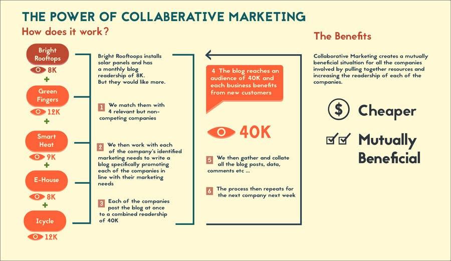 Konkurrenceindlæg #                                        4                                      for                                         Design an infographic to explain Collaborative Marketing