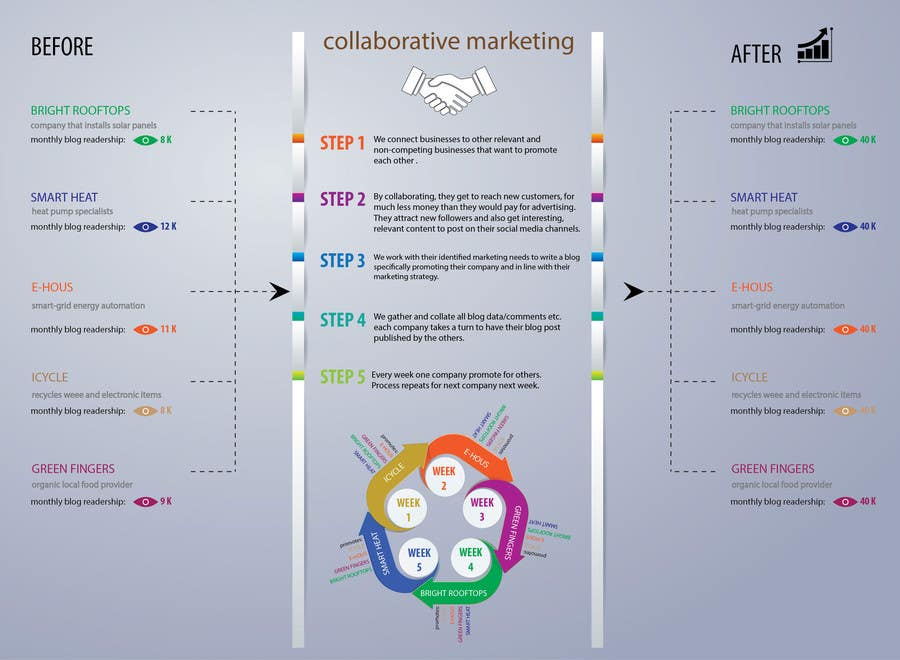 Konkurrenceindlæg #                                        10                                      for                                         Design an infographic to explain Collaborative Marketing