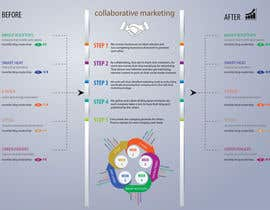 #10 for Design an infographic to explain Collaborative Marketing af Ivanbarton