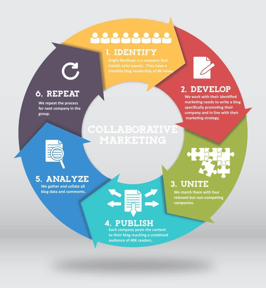 Konkurrenceindlæg #                                        7                                      for                                         Design an infographic to explain Collaborative Marketing