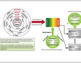 #7 for Diagram of Trauma and Resilience by auafzal