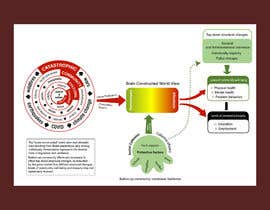 #14 for Diagram of Trauma and Resilience by shiblee10