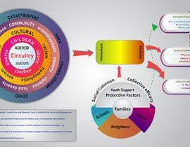 #19 untuk Diagram of Trauma and Resilience oleh yashr51