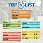 Graphic Design Kilpailutyö #27 kilpailuun Top 5 list formatting/layout (graphic for social media)