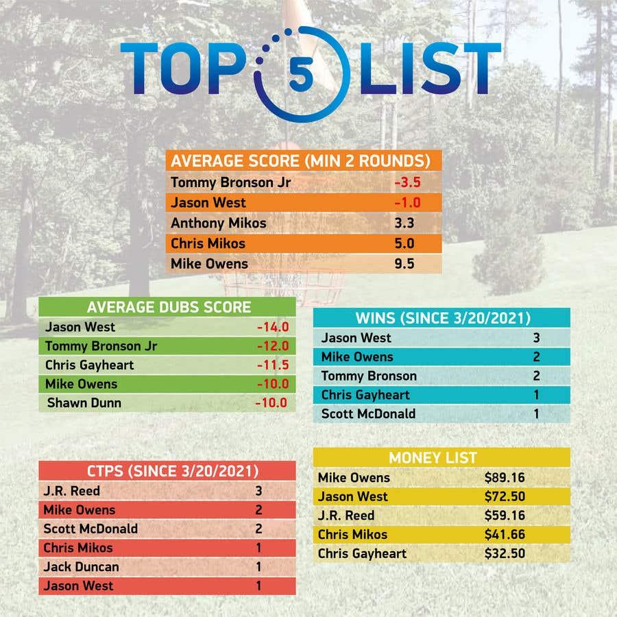 Kilpailutyö #                                        27                                      kilpailussa                                         Top 5 list formatting/layout (graphic for social media)