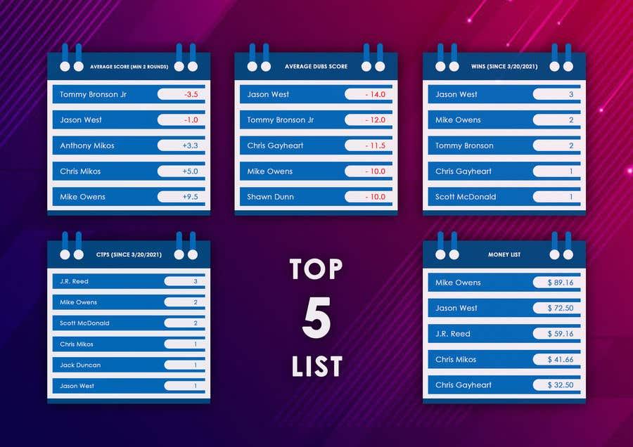 Kilpailutyö #                                        18                                      kilpailussa                                         Top 5 list formatting/layout (graphic for social media)
