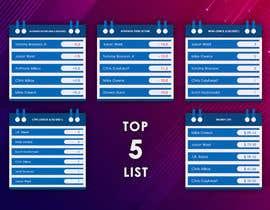 Nro 18 kilpailuun Top 5 list formatting/layout (graphic for social media) käyttäjältä Hasandy