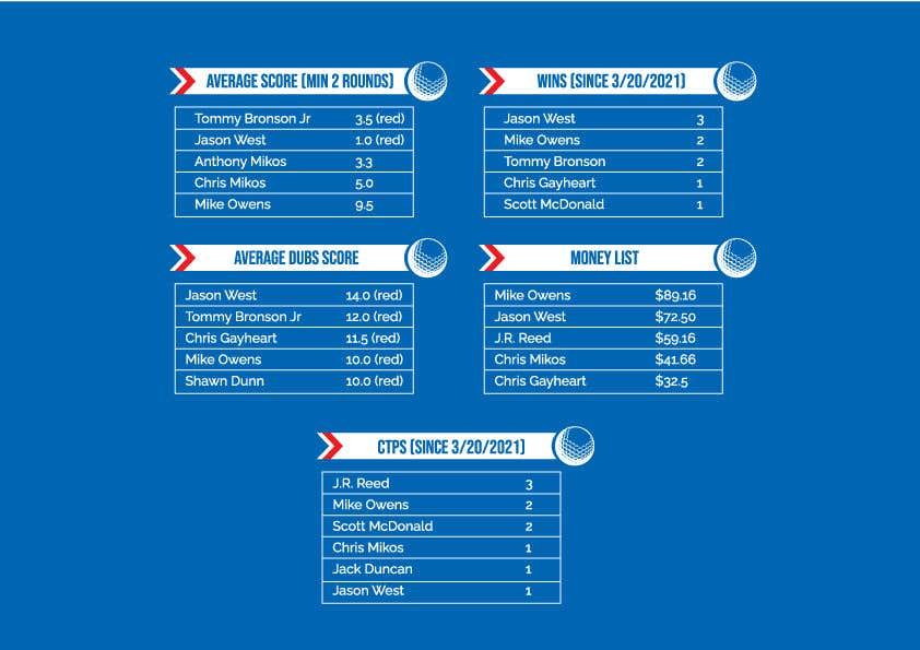 Kilpailutyö #                                        26                                      kilpailussa                                         Top 5 list formatting/layout (graphic for social media)