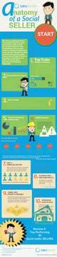 Konkurrenceindlæg #                                                8                                              billede for                                                 Infographic about Social Selling Skills & Process: Flat Design