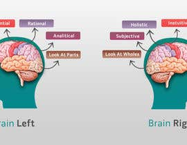 #7 cho Need 2 graphics for blog about Left Brain and Right Brain selling bởi vkandomedia
