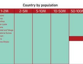 ammaryasser115 tarafından Country grouping by population için no 3