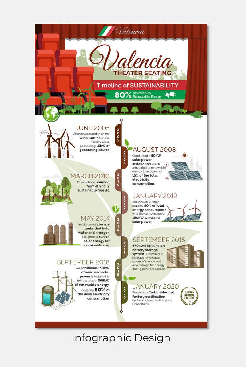 Proposition n°                                        37                                      du concours                                         Info graphic required for  Green Factory timline