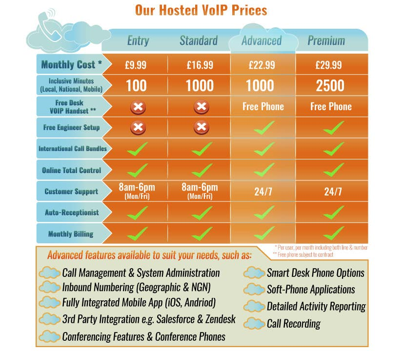 Konkurrenceindlæg #                                        5                                      for                                         Design an pricing table & infographic showing differences between 4 VoIP Phone pricing packages and available features.