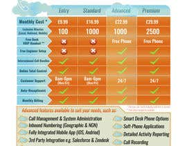 #5 for Design an pricing table & infographic showing differences between 4 VoIP Phone pricing packages and available features. by Billaire