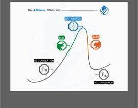 Nro 49 kilpailuun create an image for the 4 phases of markets käyttäjältä mochamadkoswara