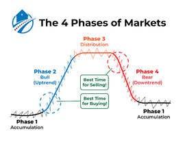 Nro 42 kilpailuun create an image for the 4 phases of markets käyttäjältä mijan783661
