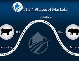 Nro 40 kilpailuun create an image for the 4 phases of markets käyttäjältä kamrulhkhk