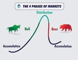 Nro 47 kilpailuun create an image for the 4 phases of markets käyttäjältä Engineershahed