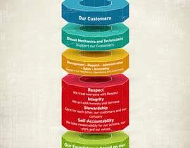 #26 cho Design a Values and Principles Diagram bởi vivekdaneapen