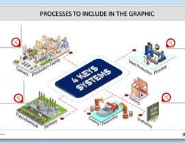 #10 untuk Inforgraphic with 4 Key Systems oleh rangga28