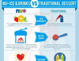 #20 for Modern Infographic Poster Design For Ice Cream & Drink shop by Stevieyuki