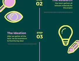 #31 untuk Make infographic oleh hossainmdsahadat