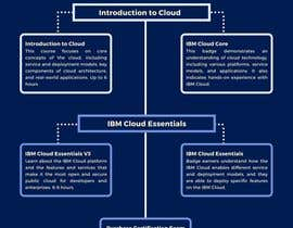 #14 para Infographic highlighting the target persona and value proposition of IBM Cloud Associate Advocate por FitriaMukharami8