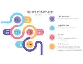 Allofdesigning1 tarafından Spirit Soul Body Infographic için no 6