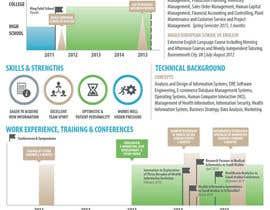 Nro 5 kilpailuun design Infographic CV käyttäjältä CDrury