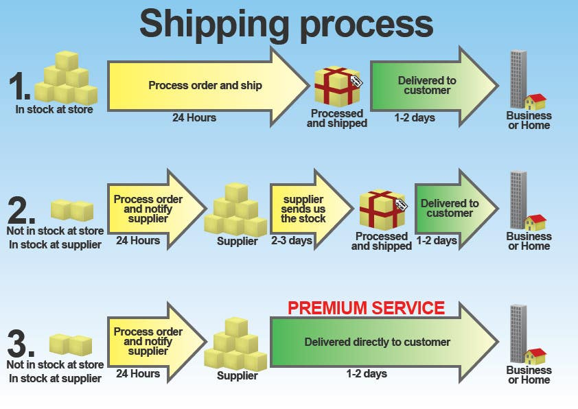 Contest Entry #3 for Need to illustrate our shipping process