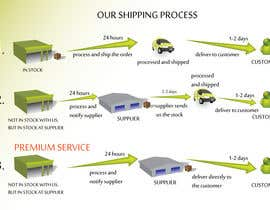 #19 for Need to illustrate our shipping process af gerganesko07