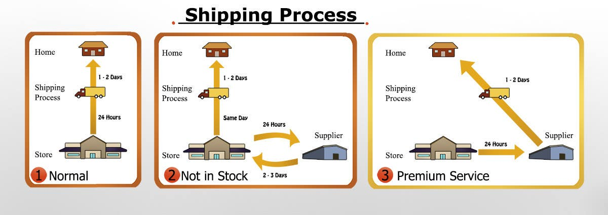 Contest Entry #21 for Need to illustrate our shipping process